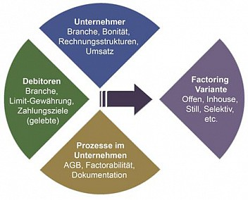 Factoringvarianten-Diagramm